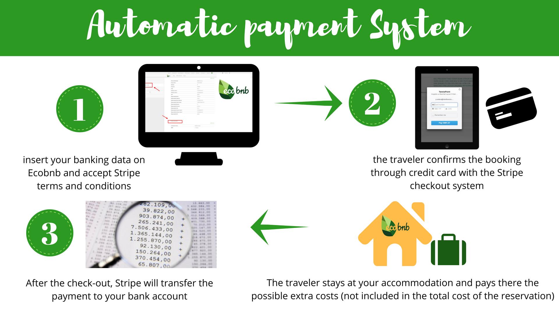 como se realizan los pagos online con Stripe