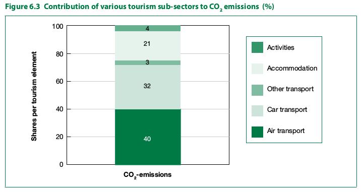 """Contribución de varios sectores del Turismo en las emisiones de CO2. Fuente extraída de """"Climate change and Tourism: Responding to Global Challenges"""", escrito por la OMT y el Programa de las Naciones Unidas para el Medio Ambiente (PNUMA). 2008"""