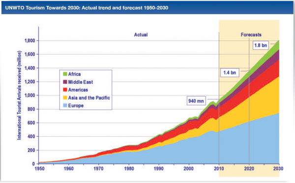 Previsión de crecimiento del número de turistas en el mundo del 2014 al 2030, fuente extraída de la OMT