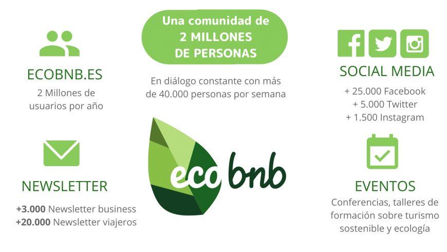 El blog de Ecobnb, numeros