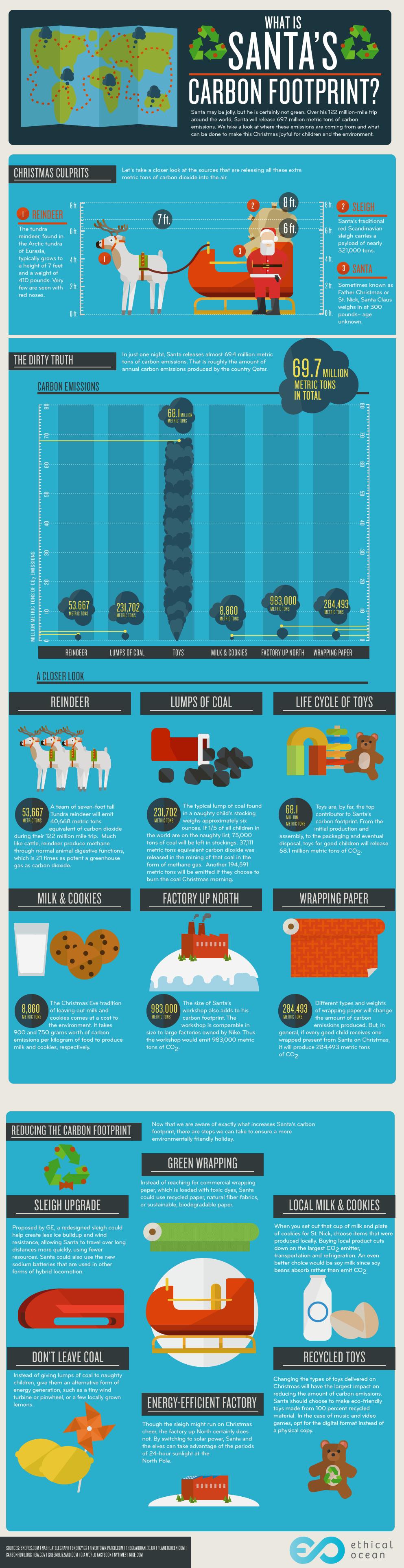 infografía sobre huella ecológica