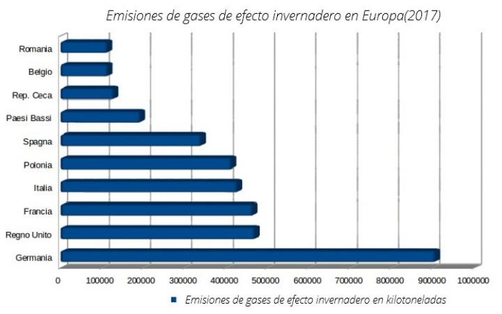 esquema Gases de efecto invernadero en Europa