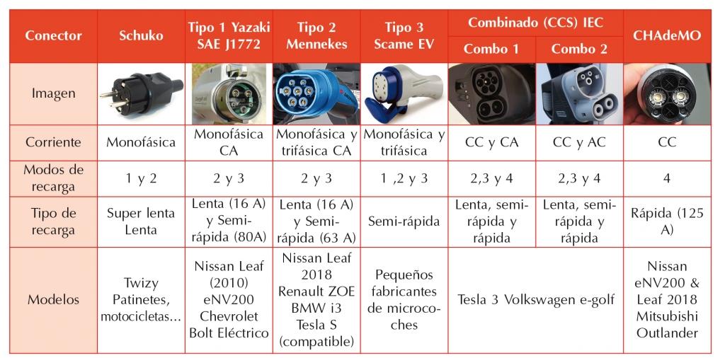 Conectores coches eléctricos